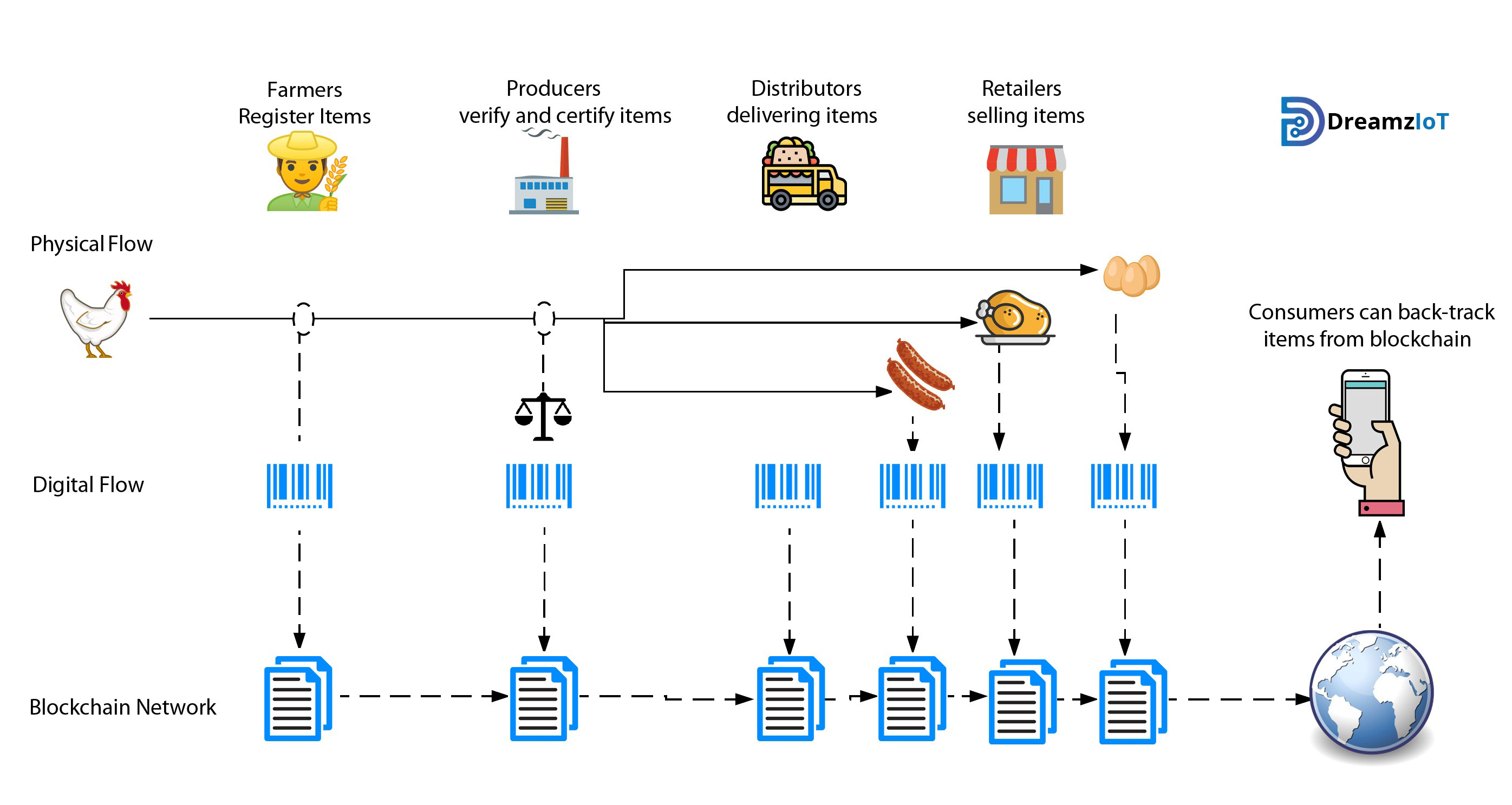 Technology Management Image: How Smart The Smart Contract In Helping The Supply Chain